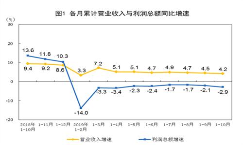 2019年1—10月份全国规模以上工业企业利润下降2.9% 制造业下降4.9%