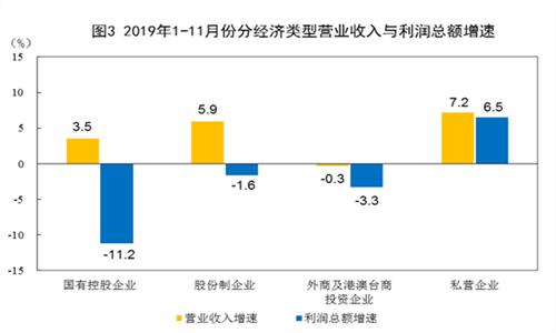 2019年1~11月份全国规模以上工业企业利润下降2.1% 制造业下降4.1%