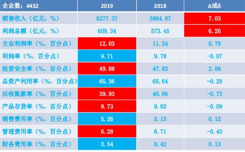 2019年1-11月仪器仪表行业经济运行概况解读
