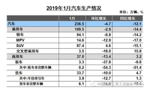 「必威登录网站」2019年1月尔国汽车工业产销呈较快降落